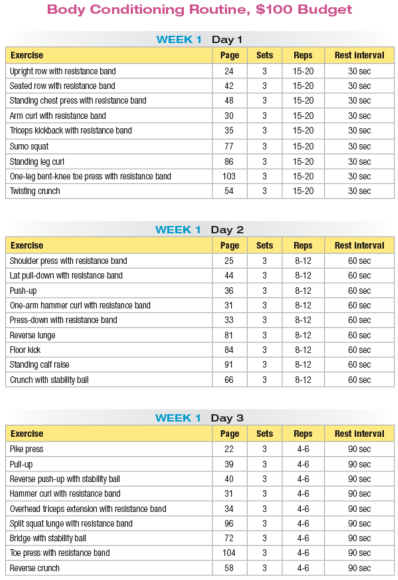 workout chart for women