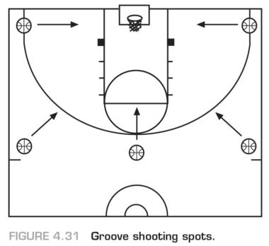 Figure 4.31 Groove shooting spots