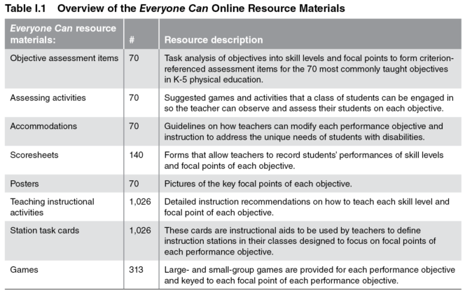Table I.1 Overview of the Everyone Can! online resource materials
