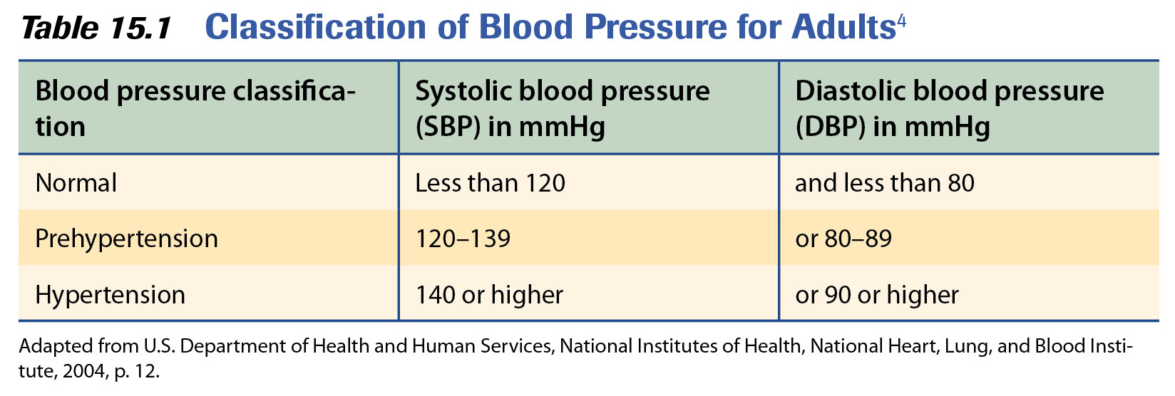 Acsms complete guide to fitness health causes of high blood causes of high blood pressure nvjuhfo Choice Image