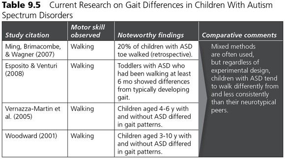 motor development differences in children with autism