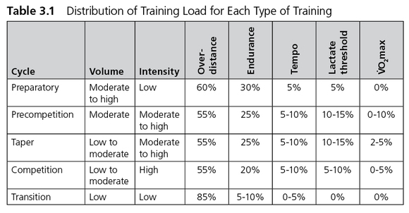 undulating periodization template - developing endurance how periodization is used by