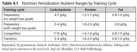 sport nutrition human kinetics pdf