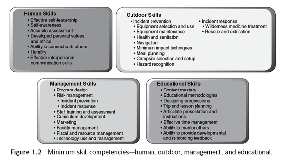 human skill At 1st, 8th, and 16th level, such humans gain skill focus in a skill of their choice as a bonus feat human feats humans have access to the following feats.