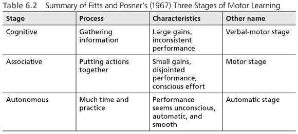 Fitts and posner model