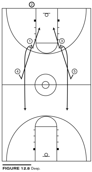 Coaching Basketball Successfully Third Edition Full Court Plays