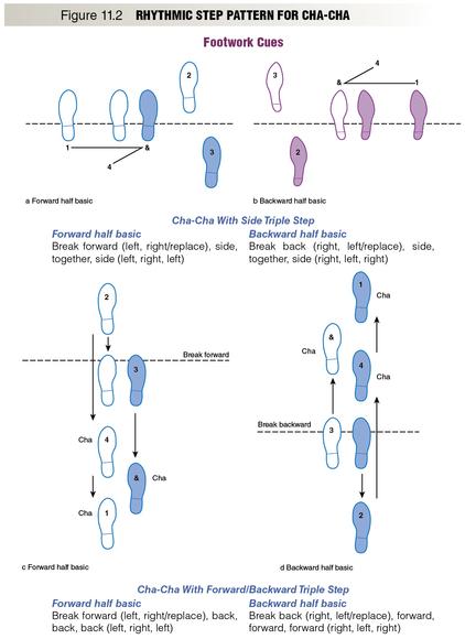 Social Dance 3e  Rhythmic Step Pattern For Cha