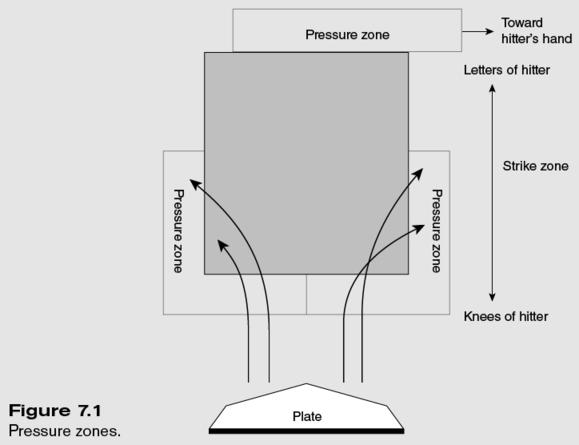 Pressure zones image