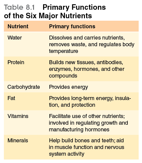 The Six Categories Of Nutrients