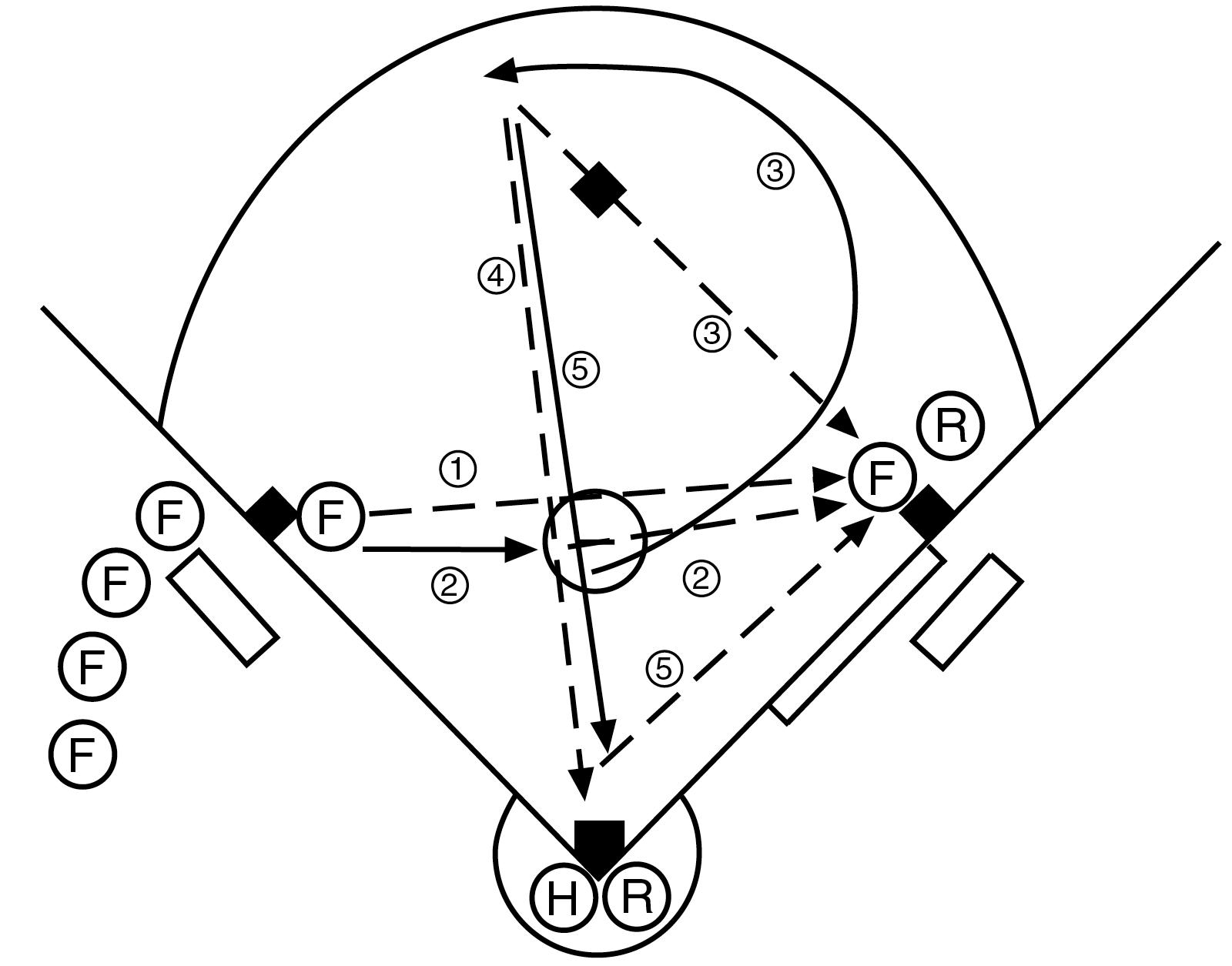 Infield Loop Drill