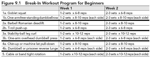 Finally Before You Begin Your Workout Should Perform A Dynamic Warm Up And Cool Down At The End Of See Chapter 8
