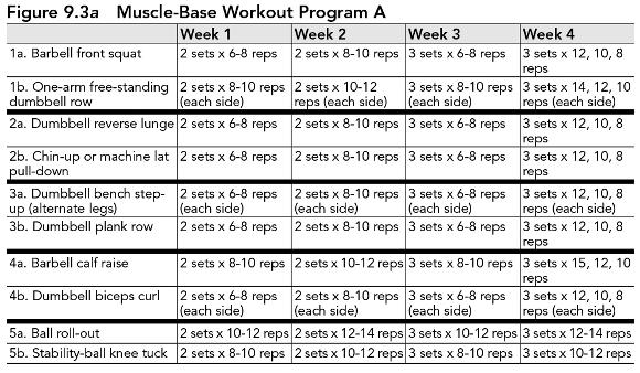 strength training for fat loss break in workout programs for