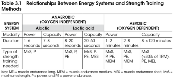 understanding sprinting physiology and the progress in strength and conditioning Strength, power, speed: in most sports, uhp is determined by the speed of action, generating pure speed like sprinting, speed of release, like pitching or serving (tennis), or speed generated explosiveness like distance thrown or height jumped speed comes from power and technique.