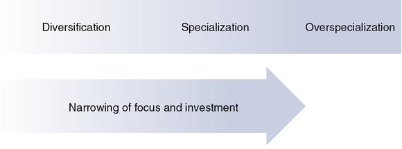 Figure 10.3 Specialization continuum.
