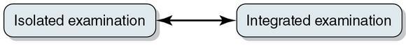 Figure 4.3 The examination continuum.