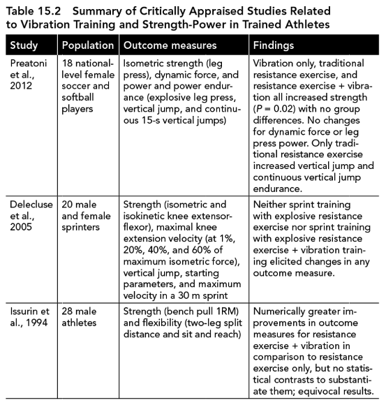 Delecluse And Colleagues 2005 Examined The Additive Effect Of A Whole Body Vibration Training Program Over 5 Weeks In 20 Sprinters
