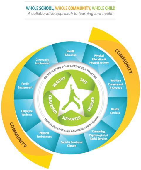 Figure 2.2 The Whole School, Whole Community, Whole Child (WSCC) model.