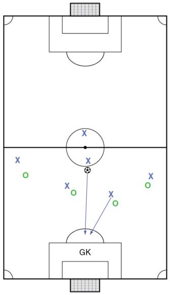 Soccer Science: Principles of Attack