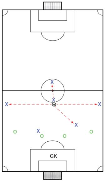 Soccer Science: Principles of Attack
