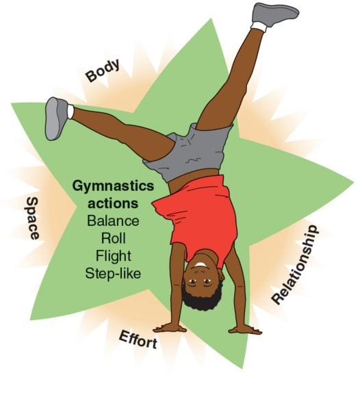 Figure 21.1 The Active Child: gymnastics.