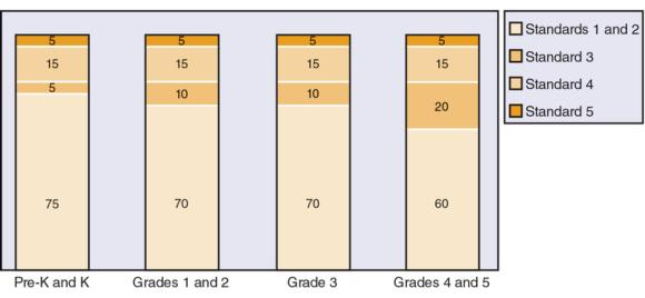 Figure 23.2 Emphasis for each standard in pre-K through grade 5.