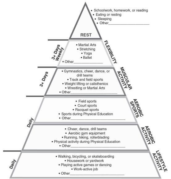 Figure 1.1 Physical Activity Pyramid used in ActivityGram.