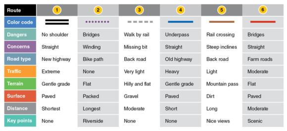 Figure 14.5 Comparative tabulated summary of the six bike routes.