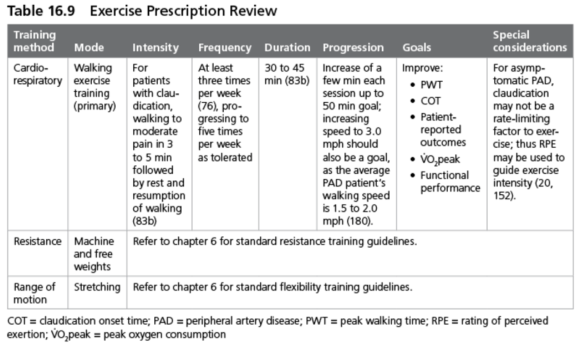 Table 16.9 Exercise Prescription Review