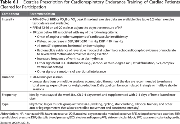 Table 6.1Exercise Prescription for Cardiorespiratory Endurance Training of Cardiac Patients Cleared for Participation