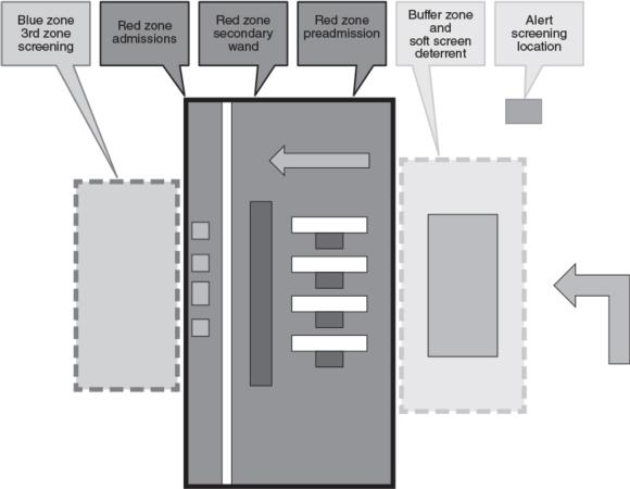 Figure 17.1 The three zones to help protect a facility.