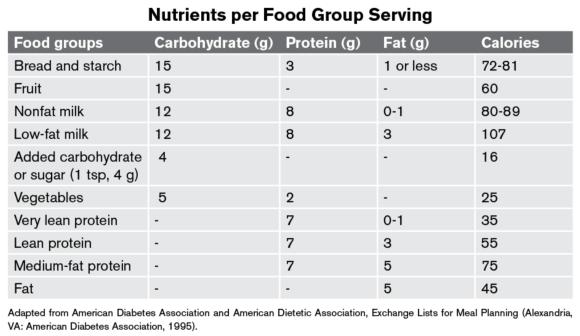 Nutrients per Food Group Serving