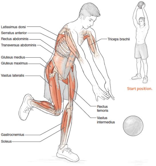 Overhead rotational medicine ball slam