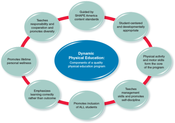 Figure 1.1Essential components of a quality physical education program.