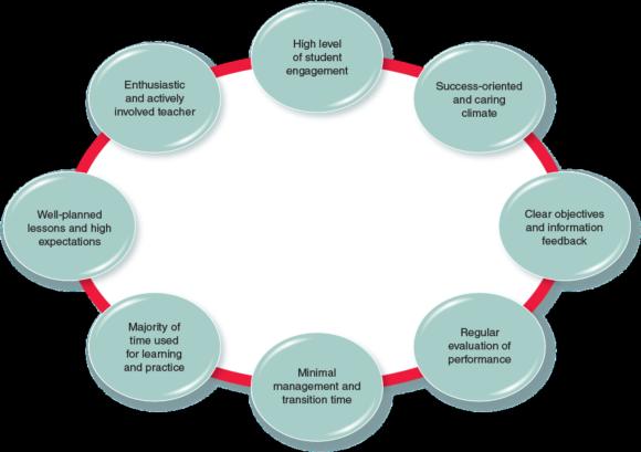 Figure 6.1Characteristics of quality instruction.